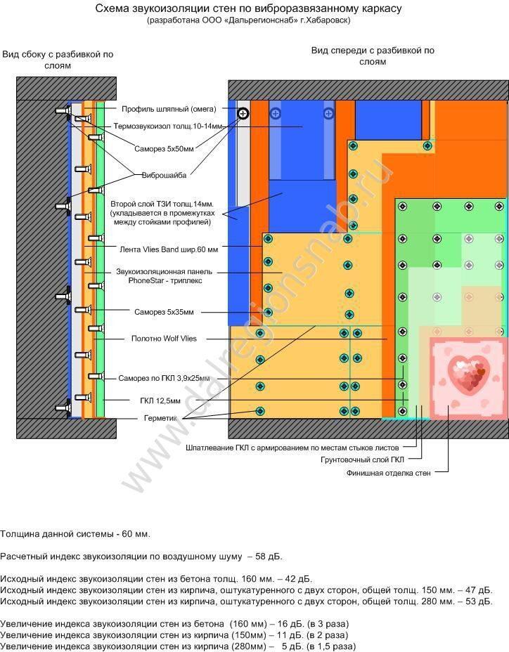 Стена. ТЗИ+Шляпный профиль