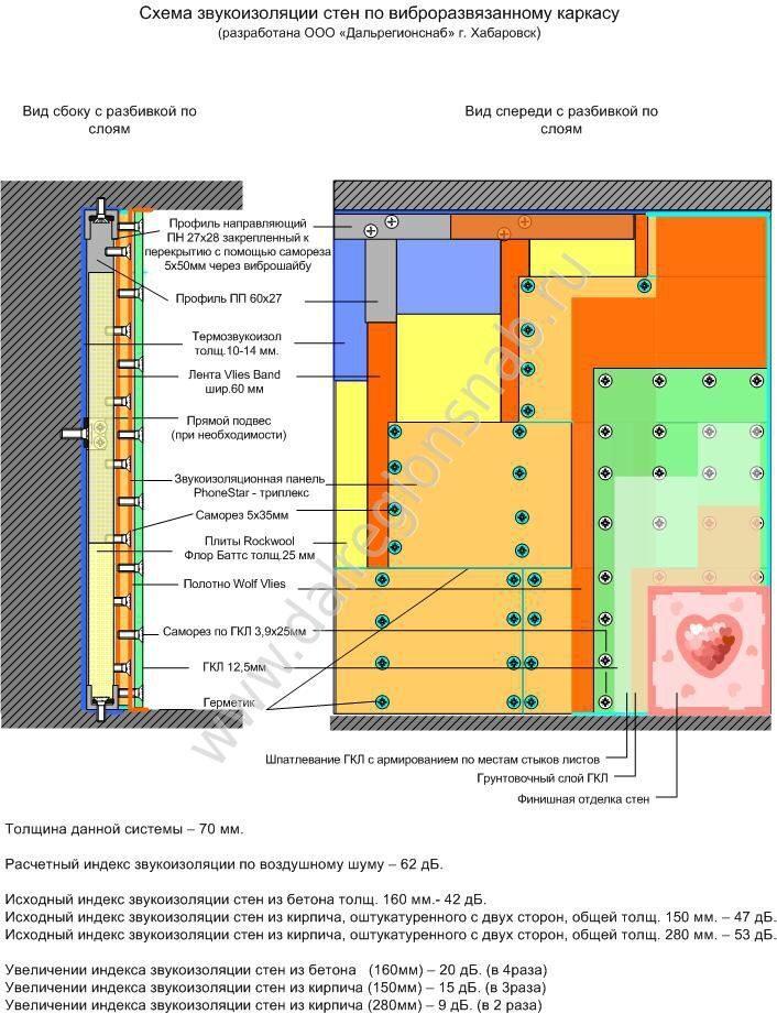 Стена. Термозвукоизол + Каркас
